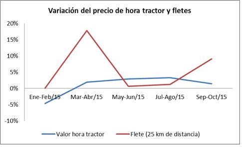 Fuente: Observatorio Vitivinícola Argentino en base a relevamiento de datos para el Simulador de Costos (INV).