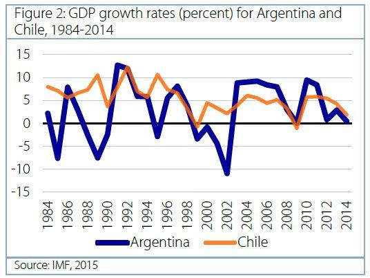 Gráfico 2 Rabobank