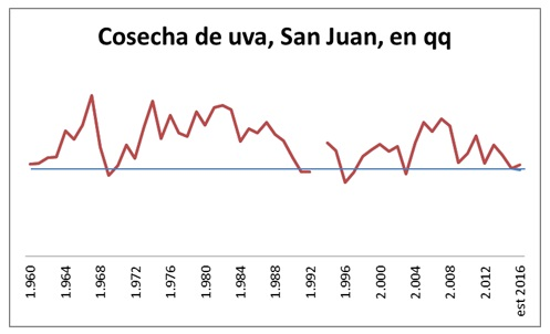 Fuente: Observatorio Vitivinícola Argentino en base a datos del INV.