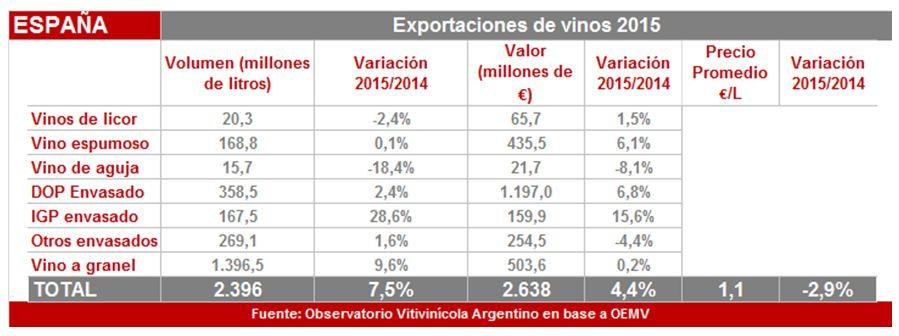 Export España