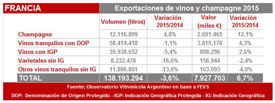 Export Francia