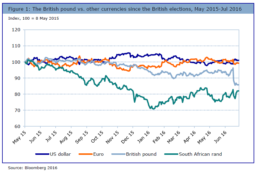 Grafico Brexit