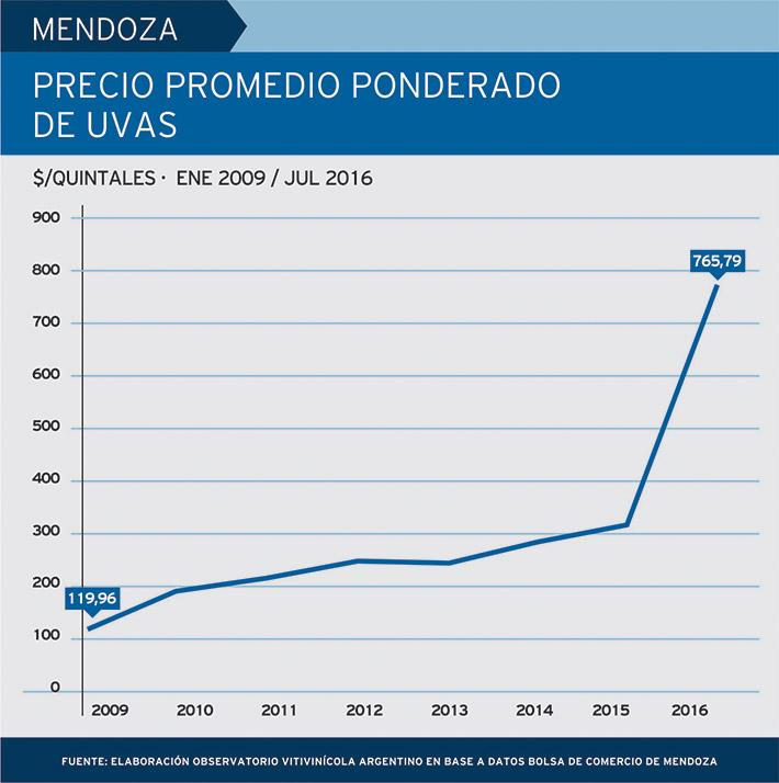 precios-uvas