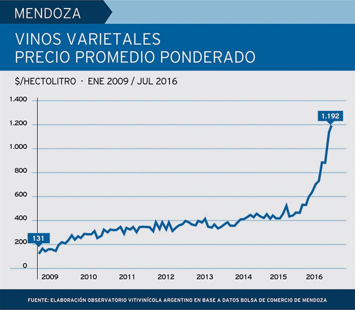precios-varietales
