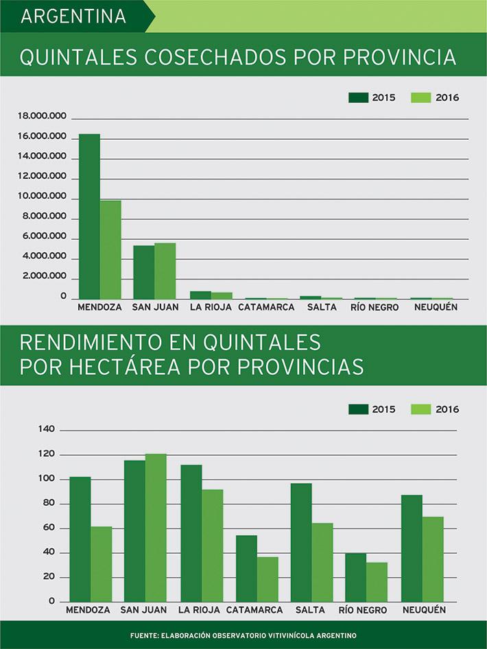 rendimientos-provincias