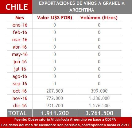importaciones-de-chile